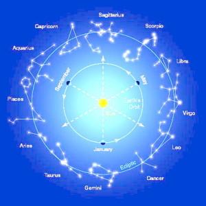 Астрологический гороскоп